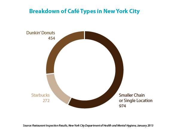 starbucks and dunkin versus indie coffee shops in New York