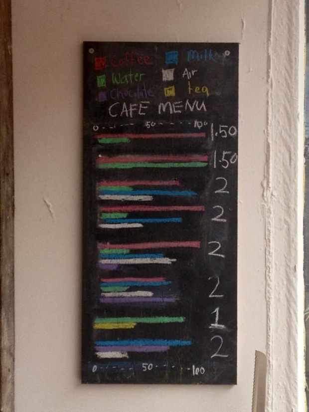 The Coffee Drink Menu in Bar Graph Form