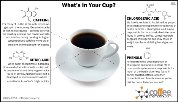 what is in a cup of coffee chemistry