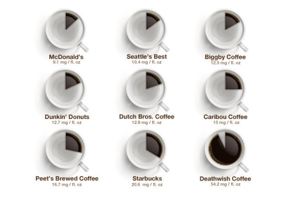 Caffeine Levels by Fast Food Coffee Type: An Infographic