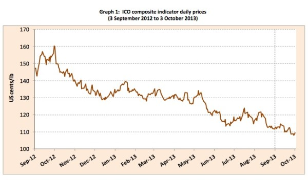 Green Coffee Prices Lowest Since April 2009 as Supply Jumps 9.6%, ICO Says