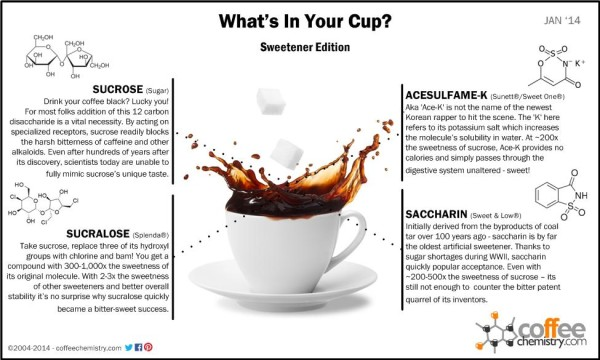 artificial sweeteners chemistry in coffee