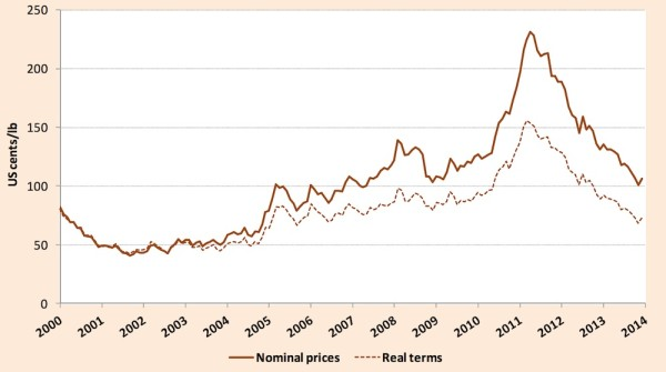 ICO coffee commodity prices 2013 december