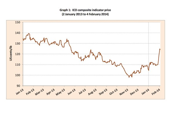 Monthly C-Market Report: Prices Jump After News of Bad Weather in Brazil
