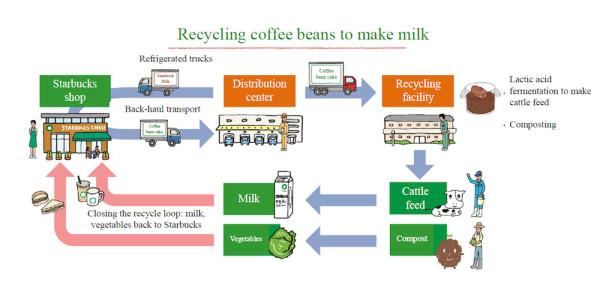 Starbucks coffee grounds Menicon distribution