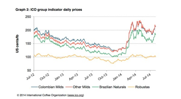 coffee prices 2014