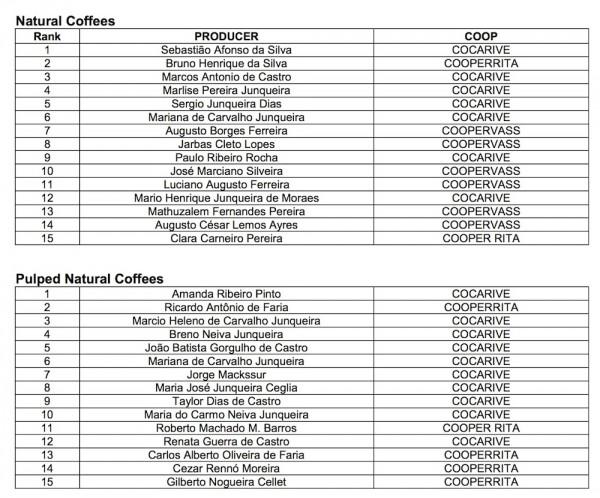 brasil_coffees