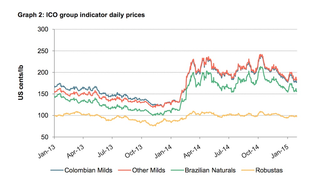 Green Coffee Prices Hit 11 Month Low As Brazil Crop