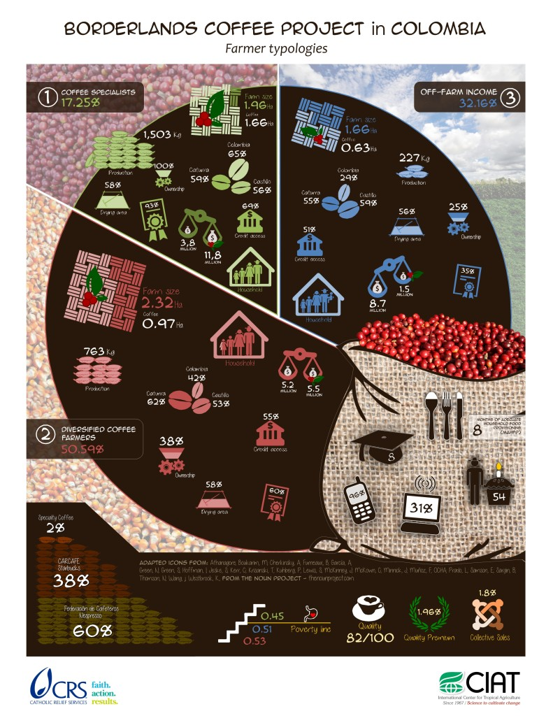 Borderlands-Farmer-Typologies-Coffeelands-791x1024
