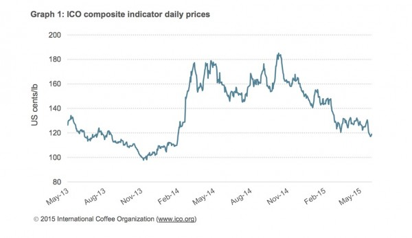 Coffee Prices Reach 17-Month Low as Crop Year Begins in Brazil, Indonesia and Peru