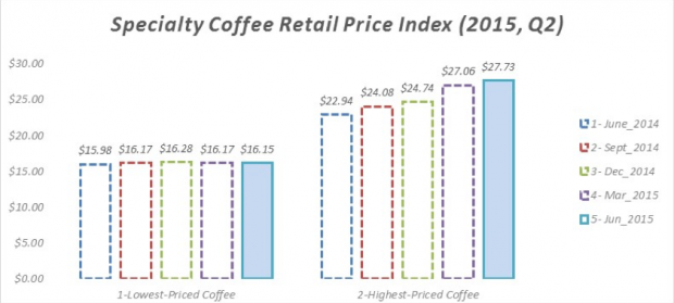 coffee price index