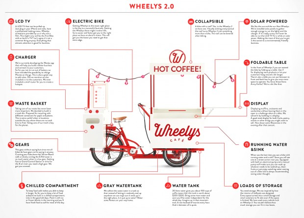 Why Local Roasters Might Want to Learn Up on the Wacky New Bike Concept Wheelys