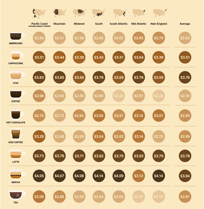 coffee costs by region espresso