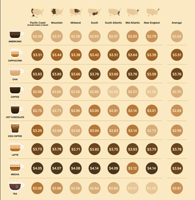 coffee costs by region espresso