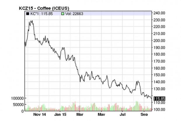 Producers Bear Brunt of Price Risk in This Slumped Green Coffee Market