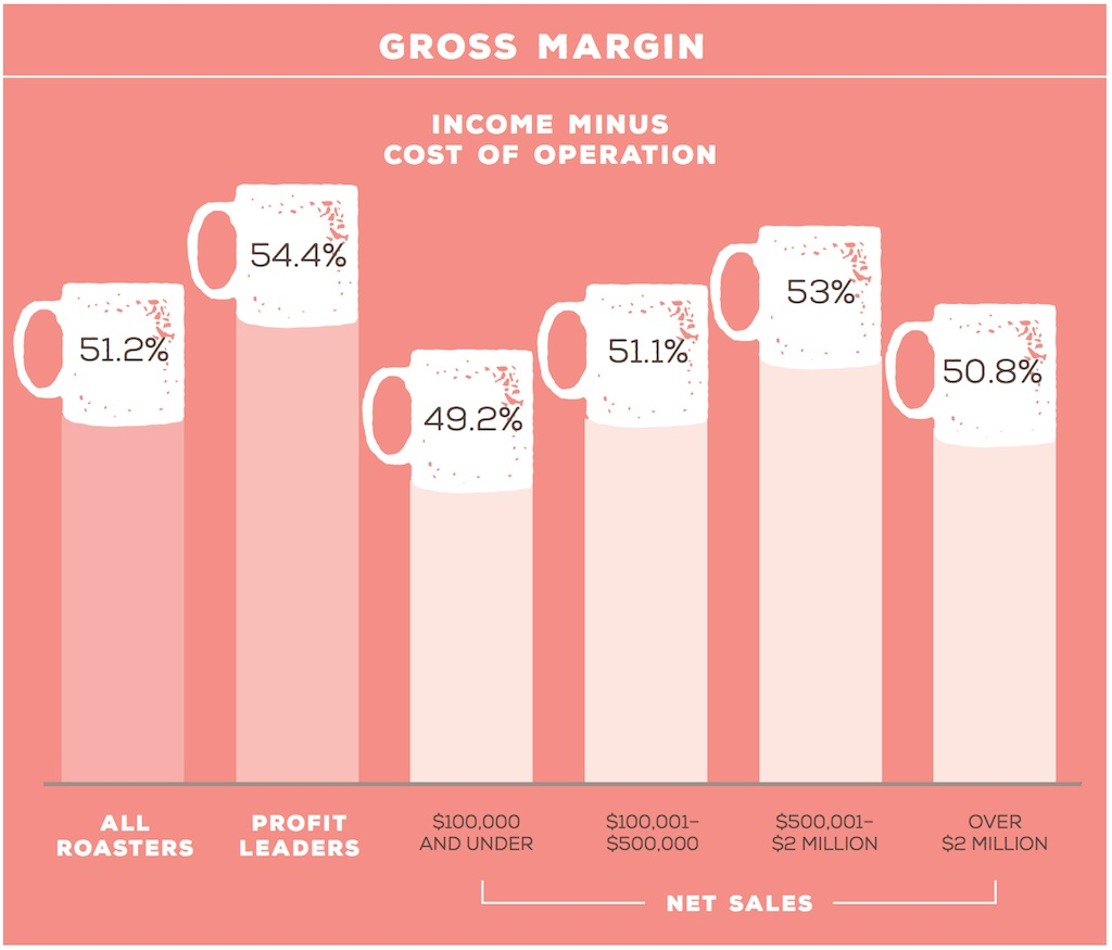 gross margin Gross vs net – what's the difference gross net meaning:  gross vs net margin: gross margin is gross income divided by net sales, expressed as a percentage.