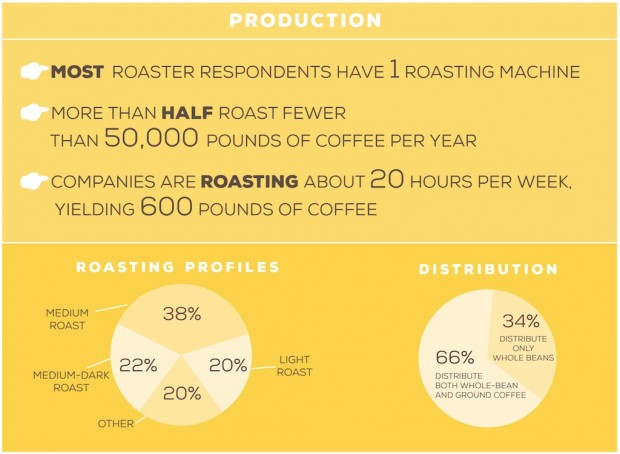 roasting production