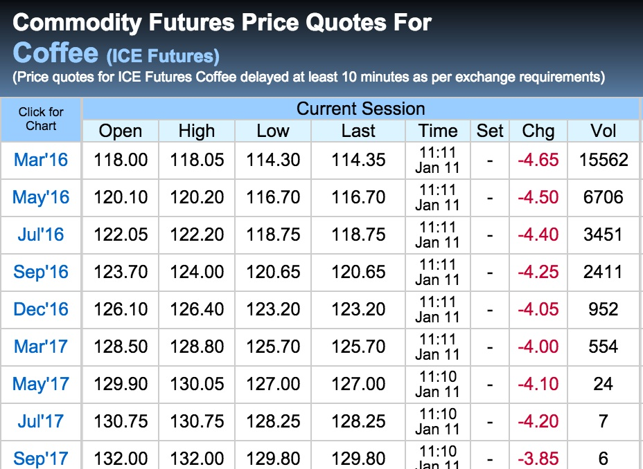 Today's Coffee futures prices, kc*0 Coffee futures, Coffee commodities, charts and quotes.