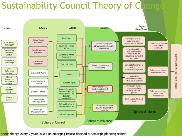 The SCAA Sustainability Council and the Theory of Change | Daily ...
