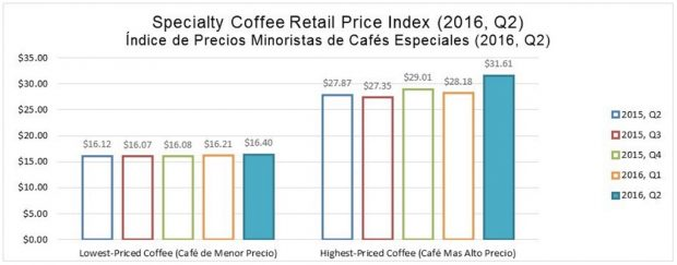 Specialty Coffee Retail Price Index Jumps 8.1 Percent in Q2