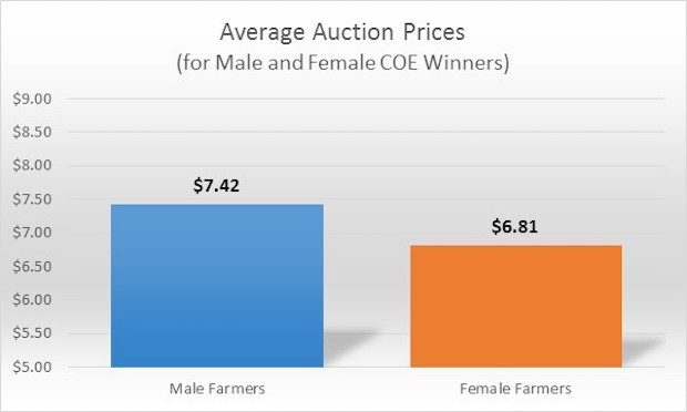 Data Suggests Male Farmers Paid More than Women at Auctions, Despite Quality
