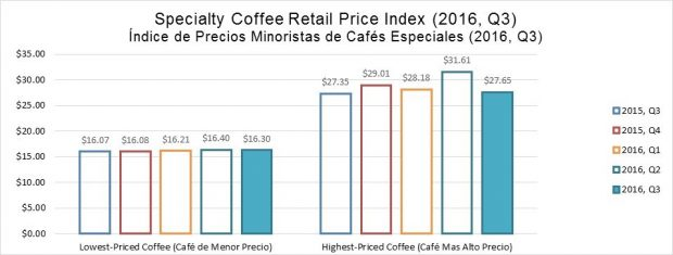 Per-Pound Prices Among 57 'Blue Chip' Roasters Dip 6.3% in Q3