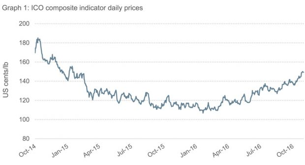 coffee price graph