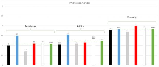 1061-mex-averages