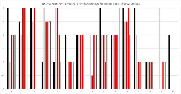 cupper-consistency-dk-1062