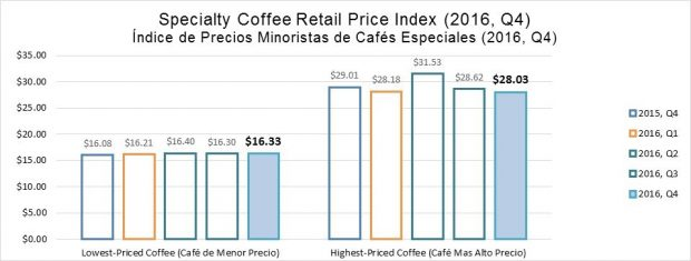 Specialty Coffee Retail Price Index Down 1.3% in 2016 Q4