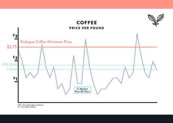 Kickapoo Coffee graph showing the C price for arabica coffee over the past 30 years.