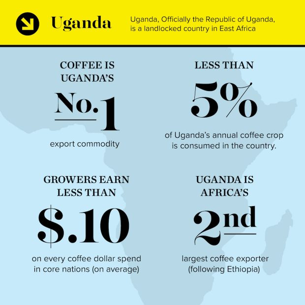 Striking Report from Uganda Highlights Unequal Exchange in Coffee