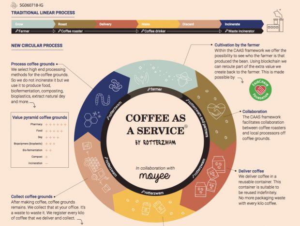 Dutch Coffee Partnership Promotes Circular Economy Through Grounds Collection