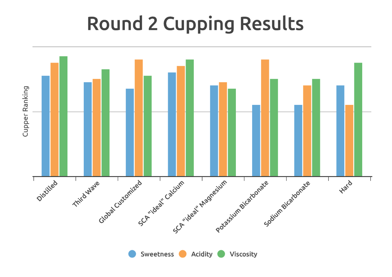 cupping_results
