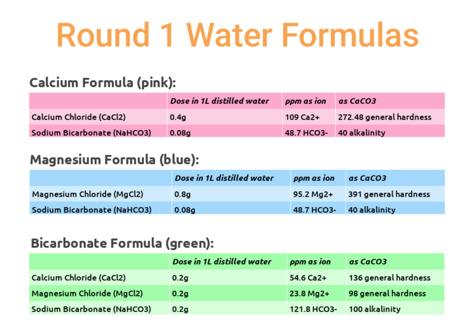 testing coffee water with different mineral formulas