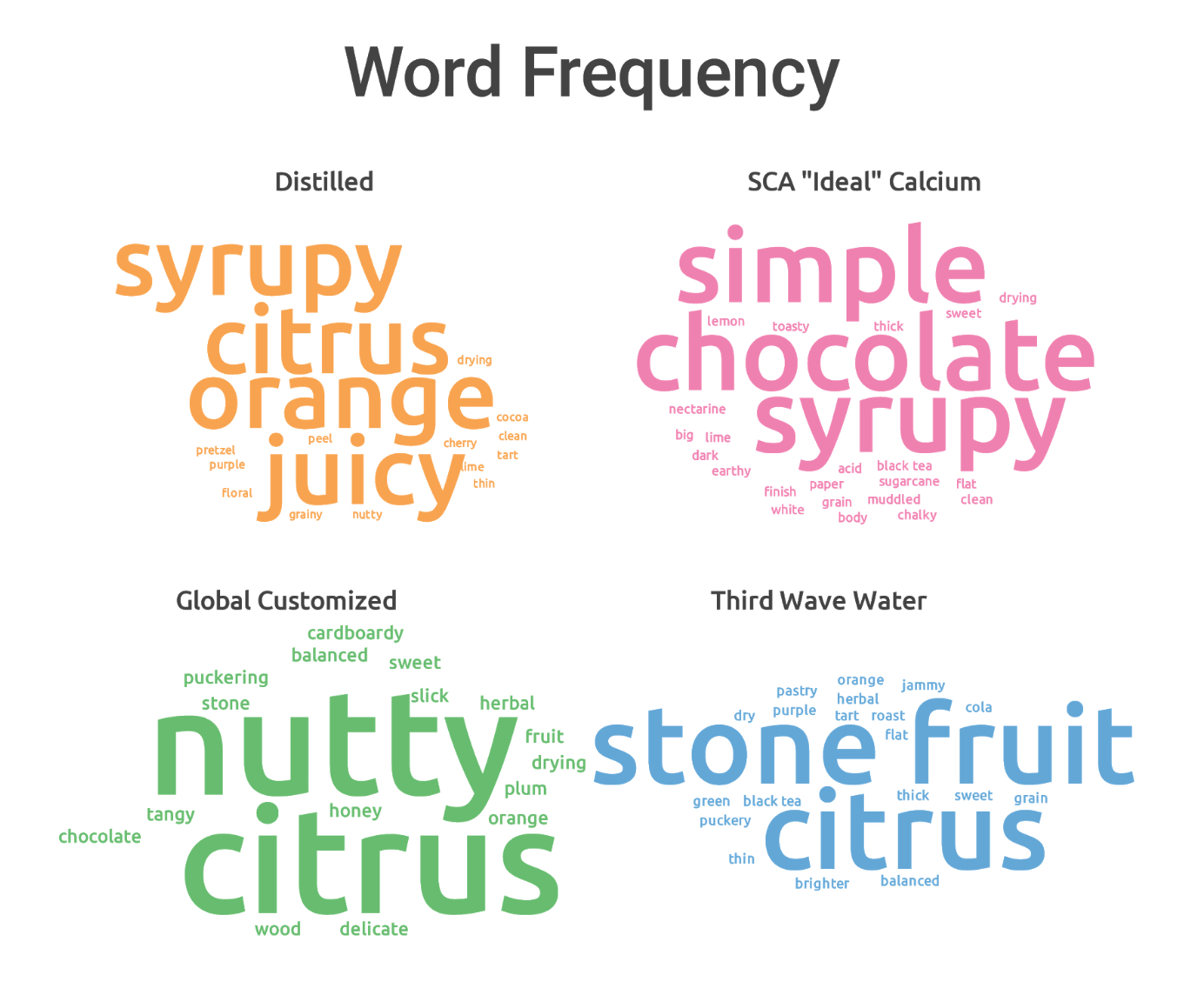 word_frequency
