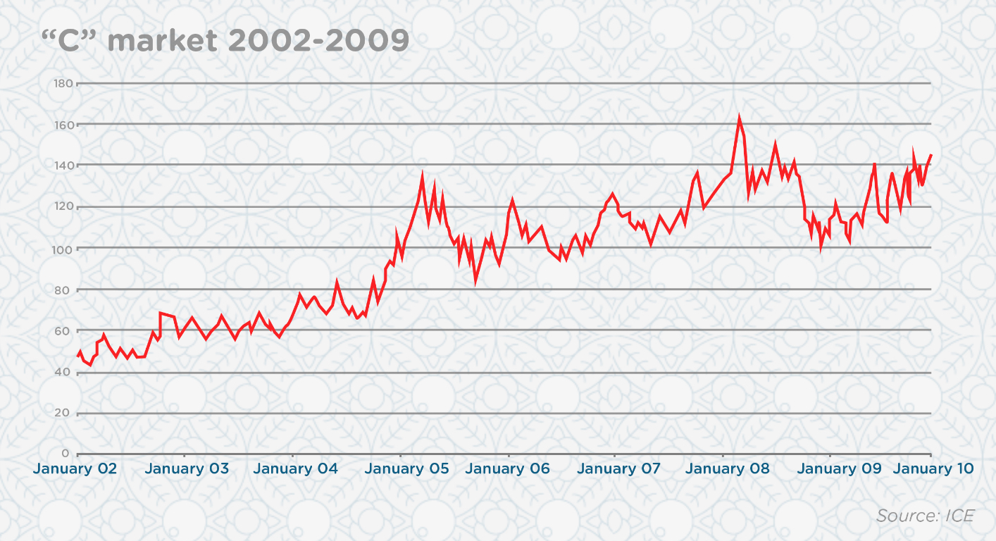 C market 2002-2009