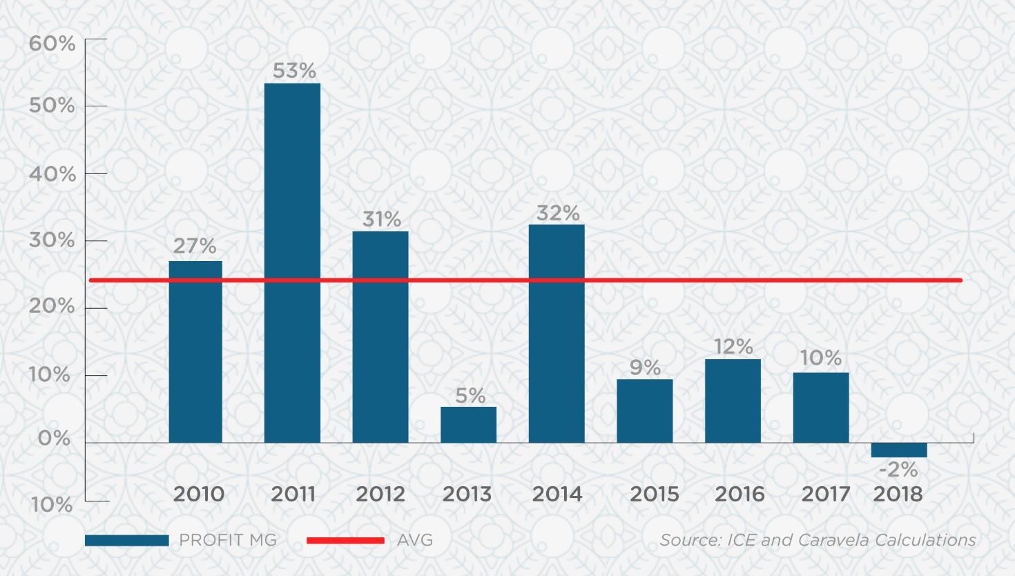 profit margin 2010-2018