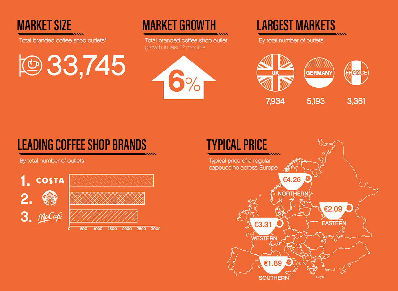 European Coffee Shop Market Grew 6 Percent in 2018, Allegra Says