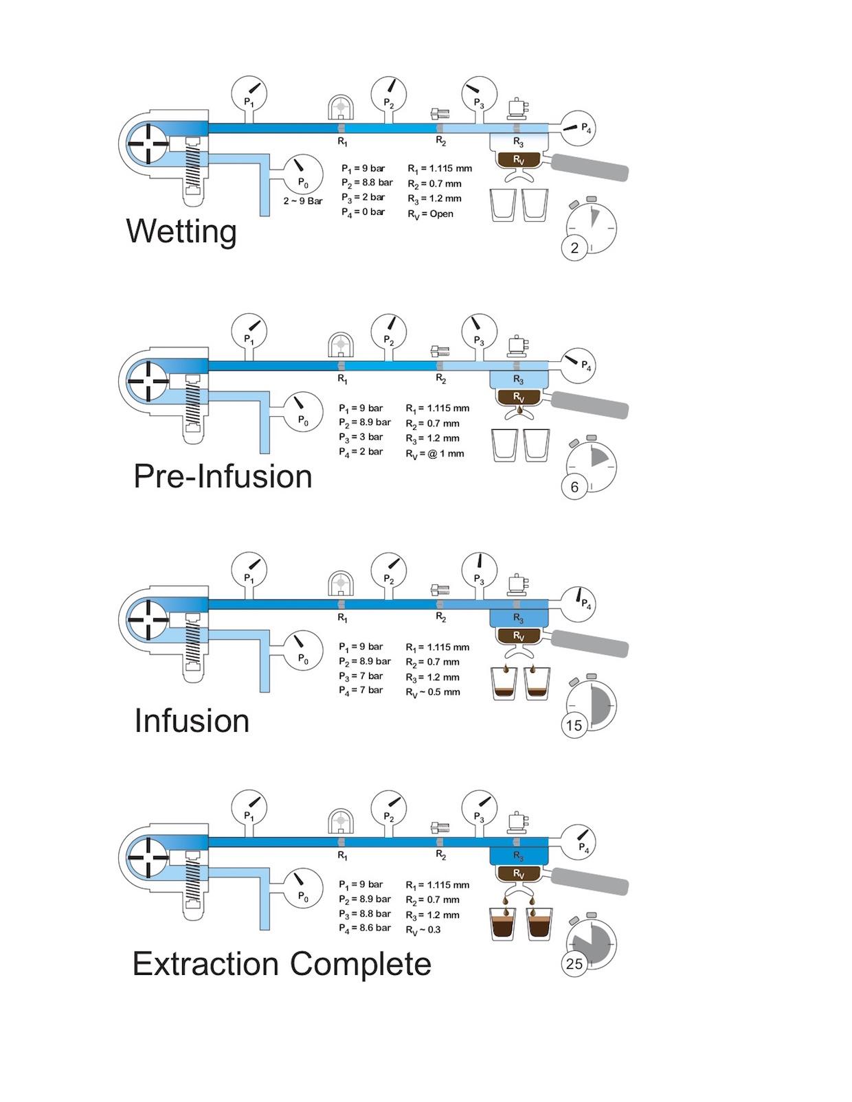 Espresso+Hydraulics