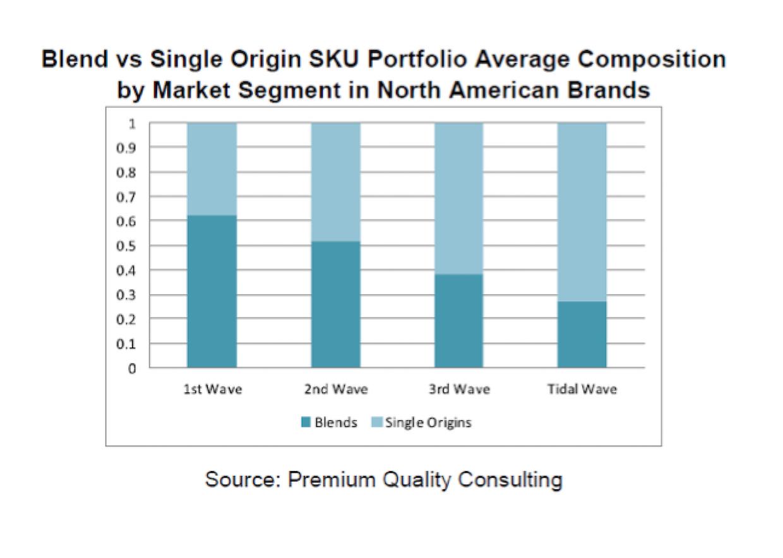 Blends versus single origin
