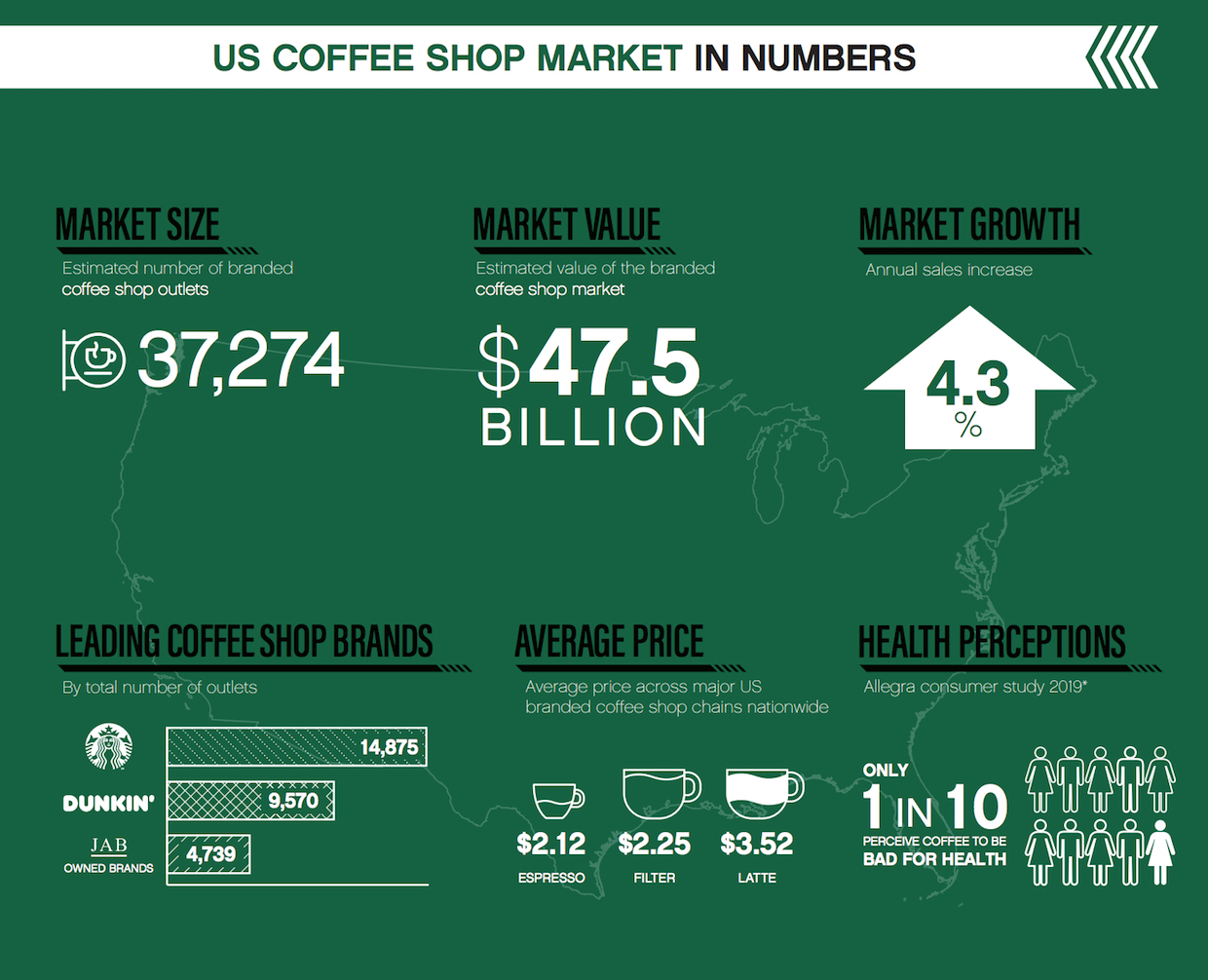 Nearly Four Of Every Five Us Coffee Shops Are Now Starbucks Dunkin Or Jab Brandsdaily Coffee News By Roast Magazine