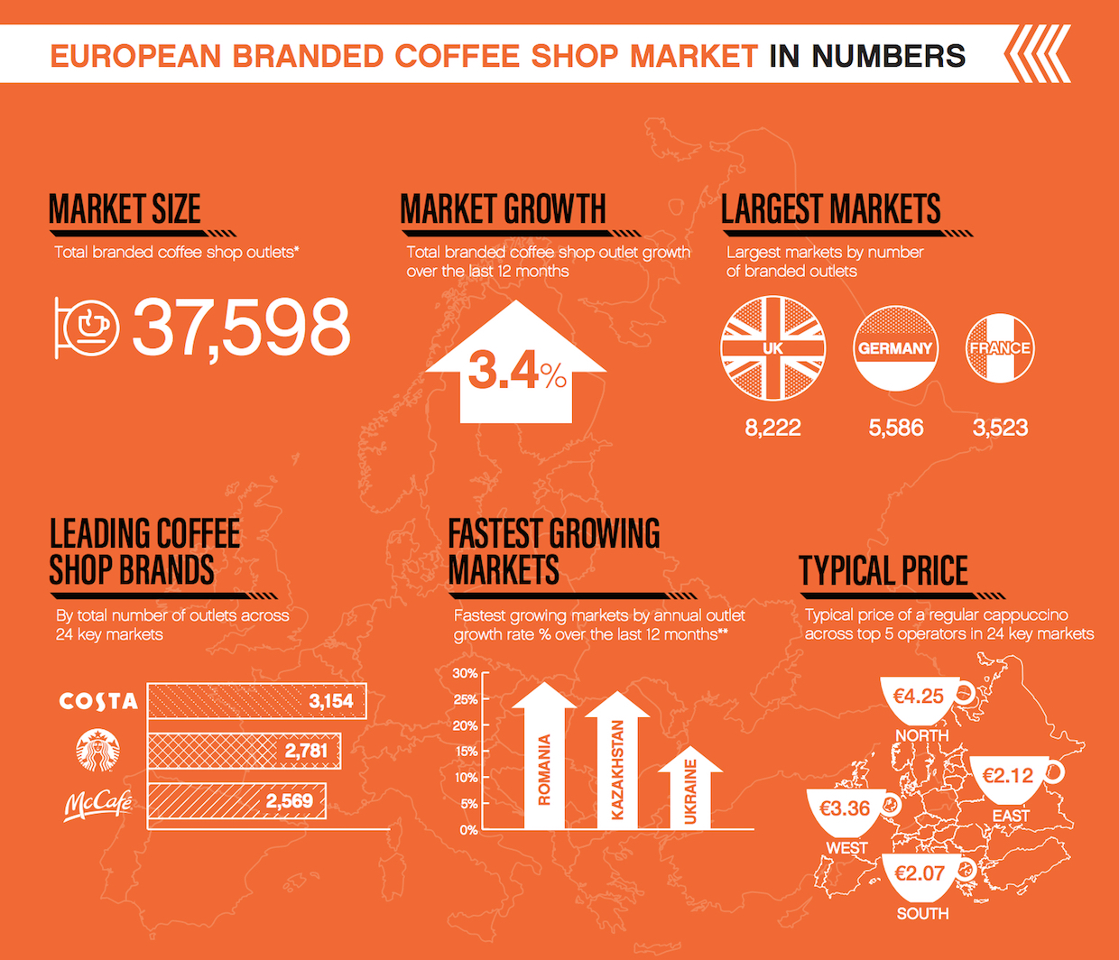 2020 Europe coffee market