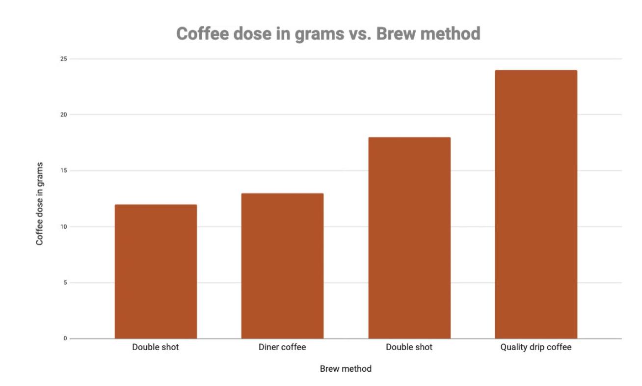 Caffeine and brew method