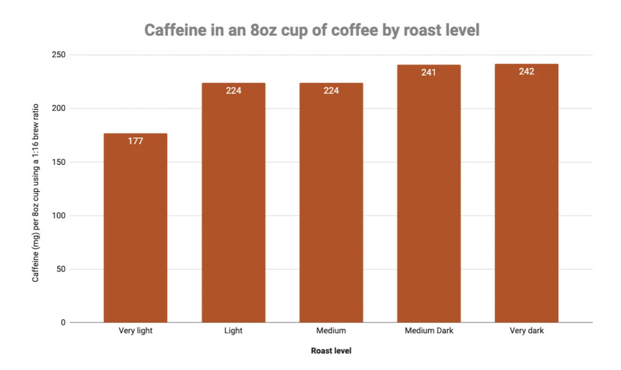 Caffeine And Coffee How To Get More Of A Good Thingdaily Coffee News By Roast Magazine