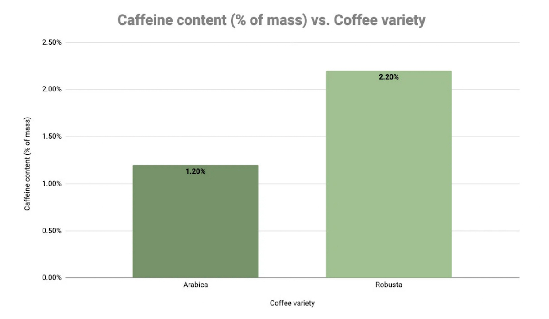 caffeine coffee variety