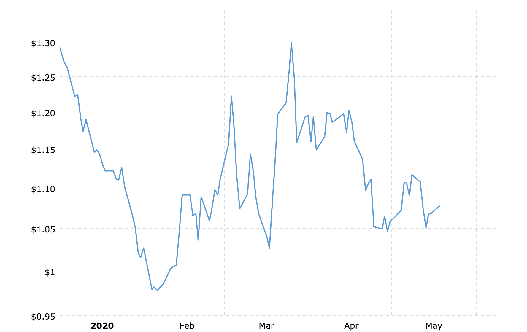 coffee prices volatility