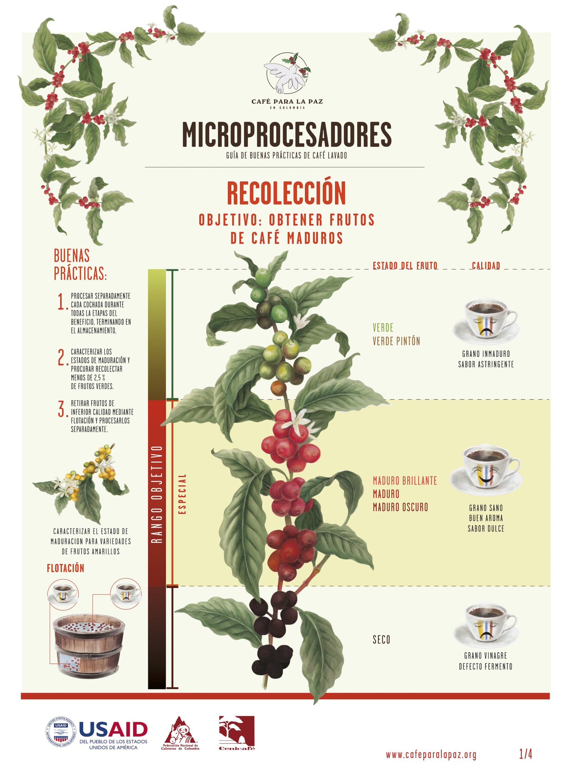 Micro-Processors 2.0 poster